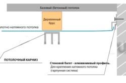 Схема монтажа открытого карниза