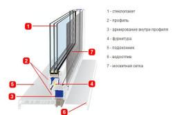 Конструкция установленного пластикового окна в разрезе