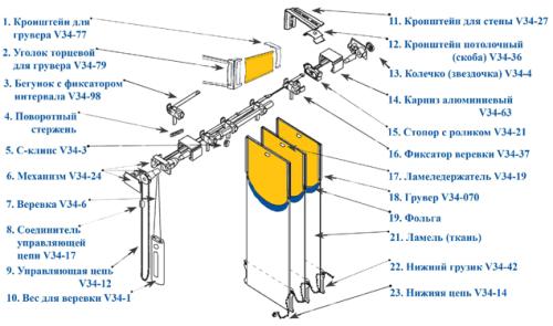 Схема сборки и разборки жалюзи во время ремонта
