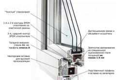Устройство профиля пластикового окна фирмы VEKA