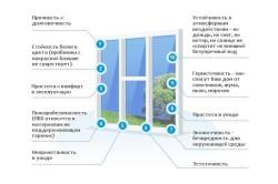 Основные свойства пластиковых окон