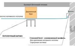 Схема крепления потолочного карниза для штор к натяжному потолку
