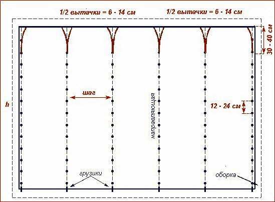 Пример построения выкройки шторы из сетки
