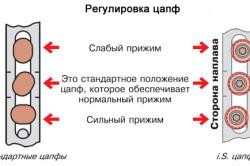 Регулировка цапф