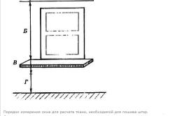 Порядок измерения окна для расчета ткани