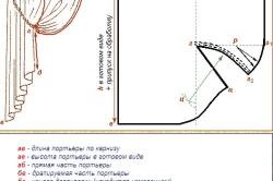 Схема выкройки двусторонних штор