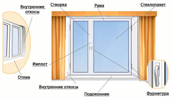Устройство пластикового окна