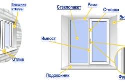 Общая схема пластикового окна