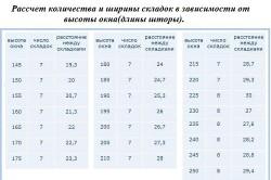 Расчет количества и ширины складок в зависимости от высоты окна (длины шторы)