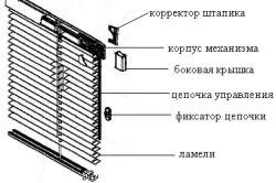 Схема устройства деревянных жалюзи