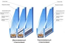 Устройство и названиядеталей стеклопакета