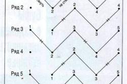 Схема буфов сердечками