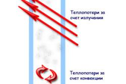 Схема теплопотерь через пластиковые окна