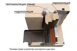 Типовая схема устройства монтажного шва окон