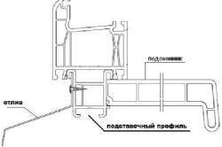Схема устройства окна с подставочным профилем