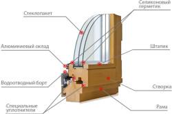 Устройство деревянного окна