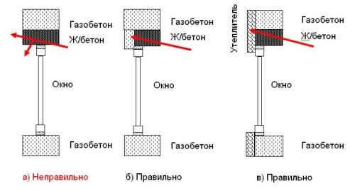 Варианты утепления перемычки над проемом в стене из газобетонного блока