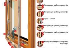 Конструкция деревянного окна + фурнитура