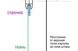 Схема крепления люверса на шторе