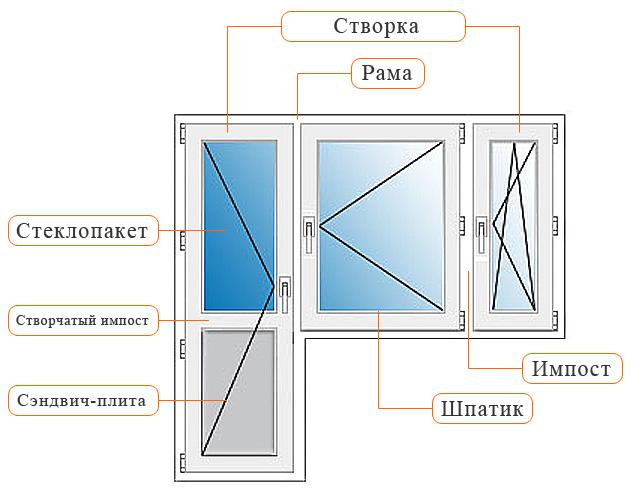 Структура пластиковых окон.