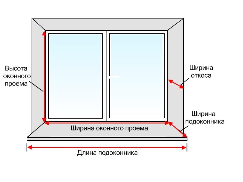 Замер глубины установки пластикового окна