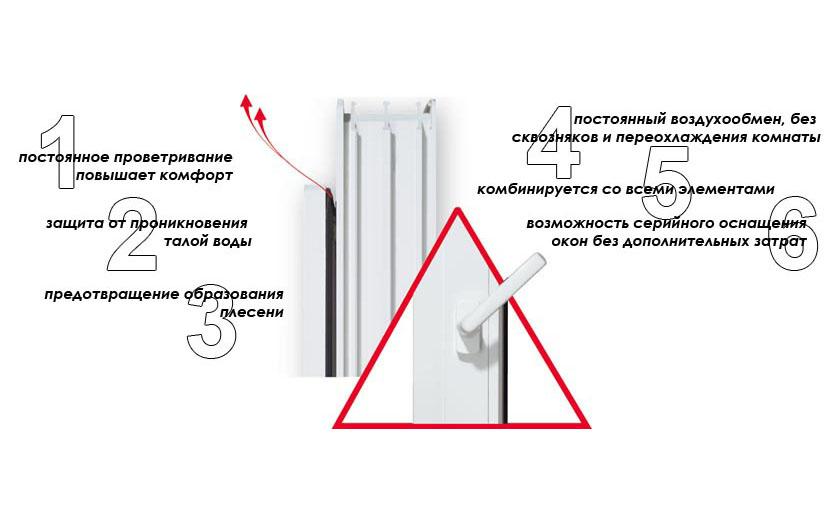 Функции микропроветривания пластикового окна