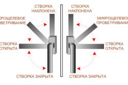 Схема поворота ручки для микропроветривания