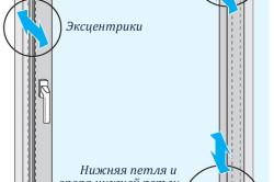 Схема регулировки экцентриков пластикового окна