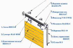Схема сборки римской шторы