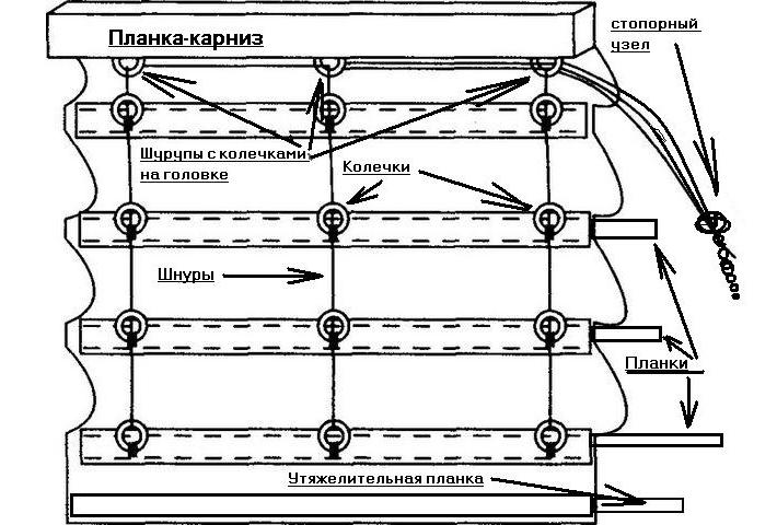 Схема устройства римских штор