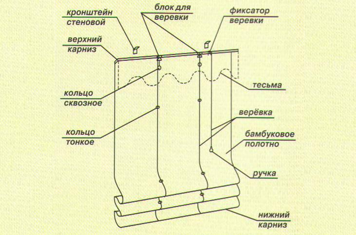 Схема устройства римской шторы
