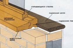 Схема подоконника для деревянной рамы