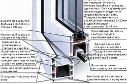 Схема пластикового оконного блока