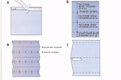 Процесс изготовления занавески