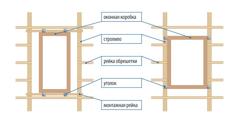 Мансардное окно между стропилами - страница 1 - строительств.