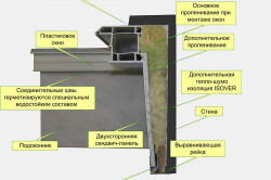 Схема отделки откосов сэндвич-панелями