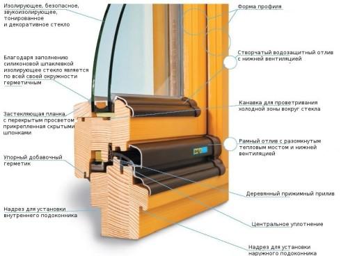 Схема деревянного окна