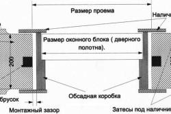 Схема монтажа окон и дверей в обсадную коробку