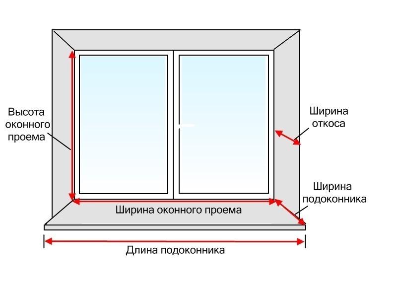 Схема оконного откоса