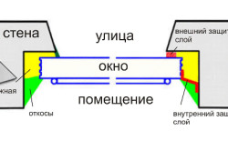 Схема подготовки откосов к покраске