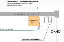 Схема скрытия карниза в нише