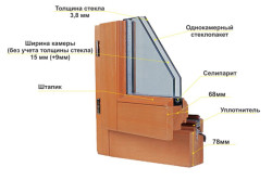 Схема устройства деревянного окна
