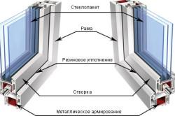 Схема устройства пластикового окна