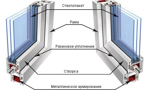 Схема устройства пластикового