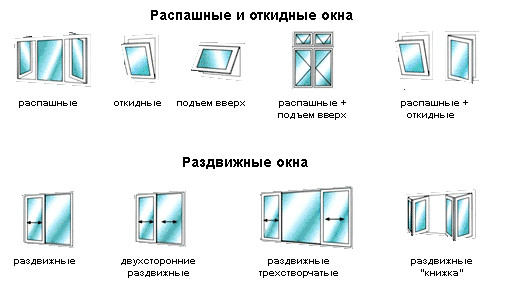 Схема видов окон для веранды
