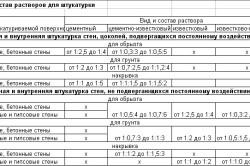 Таблица видов и составов штукатурной смеси