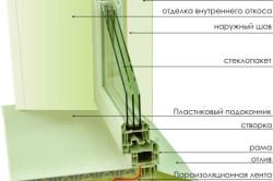 Конструкция пластикового окна в разрезе