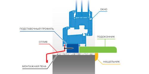 Схема монтажа пластикового окна