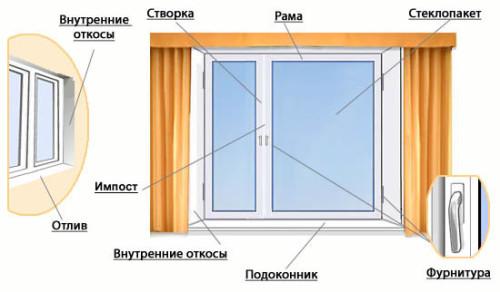 Конструкция пластиковых окон