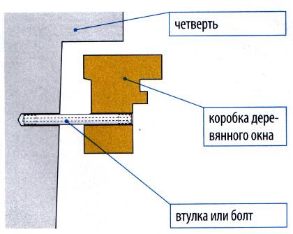 Изготовление деревянной рамы
